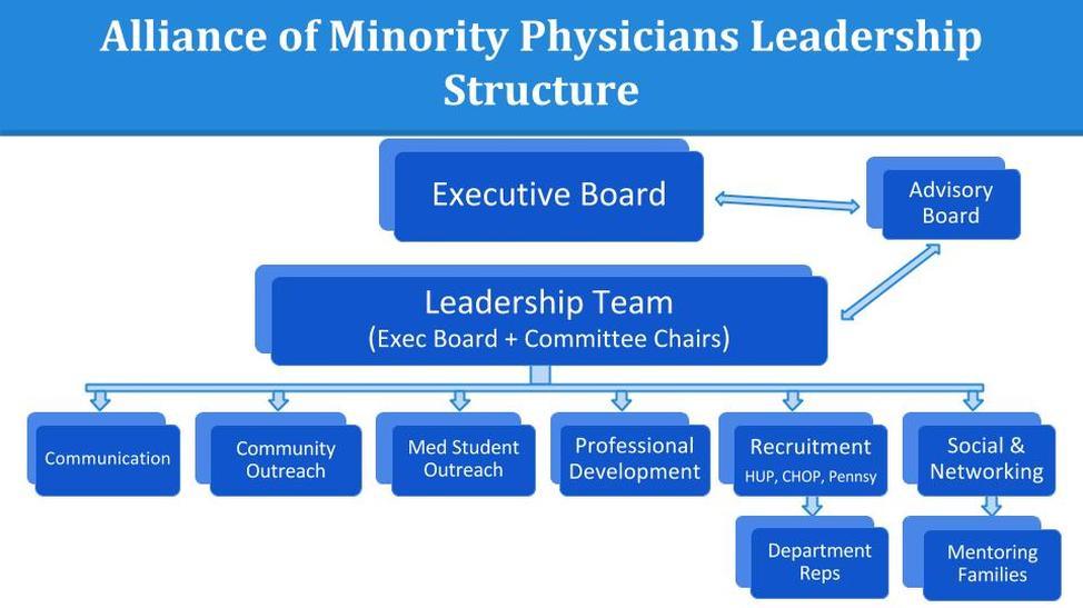 Doctors as leaders: organisational leadership - Liverpool